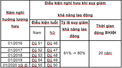 bang-tinh-muc-suy-giam-kha-nang-lao-don